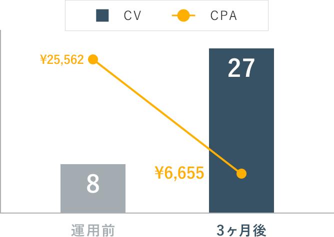 リスティング広告の成果グラフ