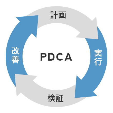 PDCAの画像