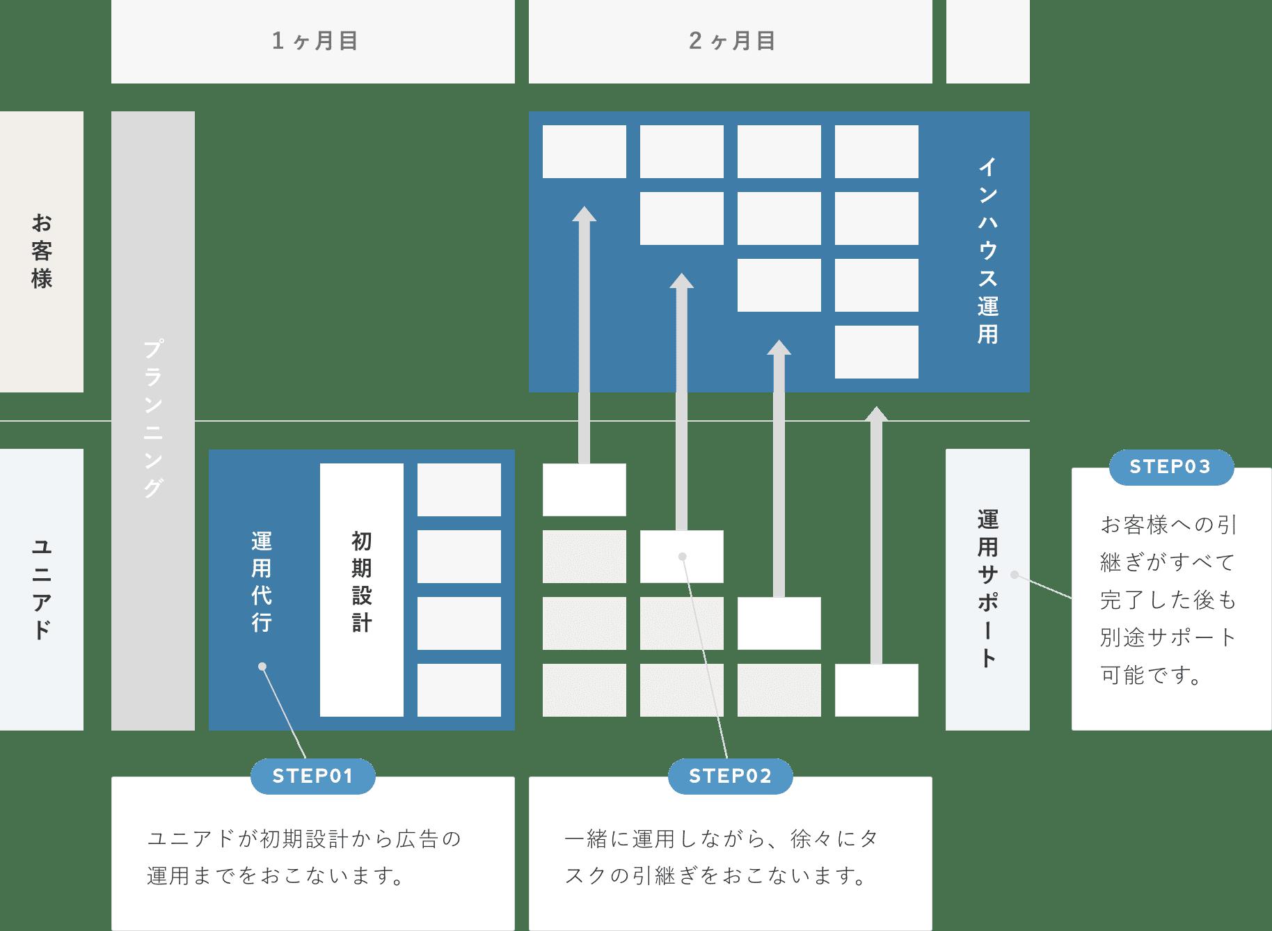 インハウス支援のスケジュール例