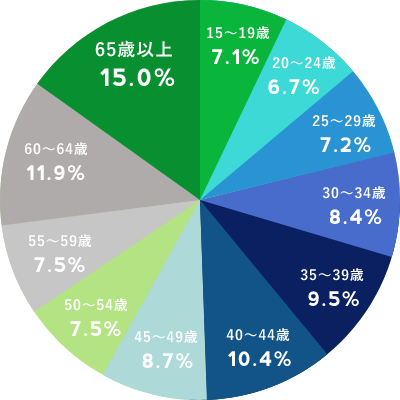 LINEユーザーの年齢内訳データ
