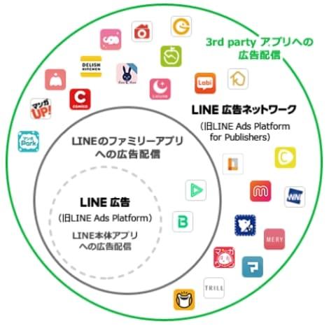 LINE 広告ネットワーク