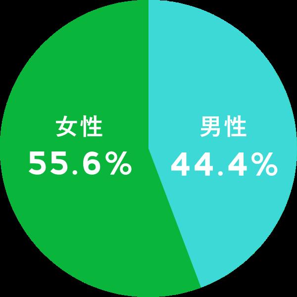 LINEユーザーの性別内訳データ