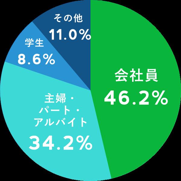 LINEユーザーの職業内訳データ