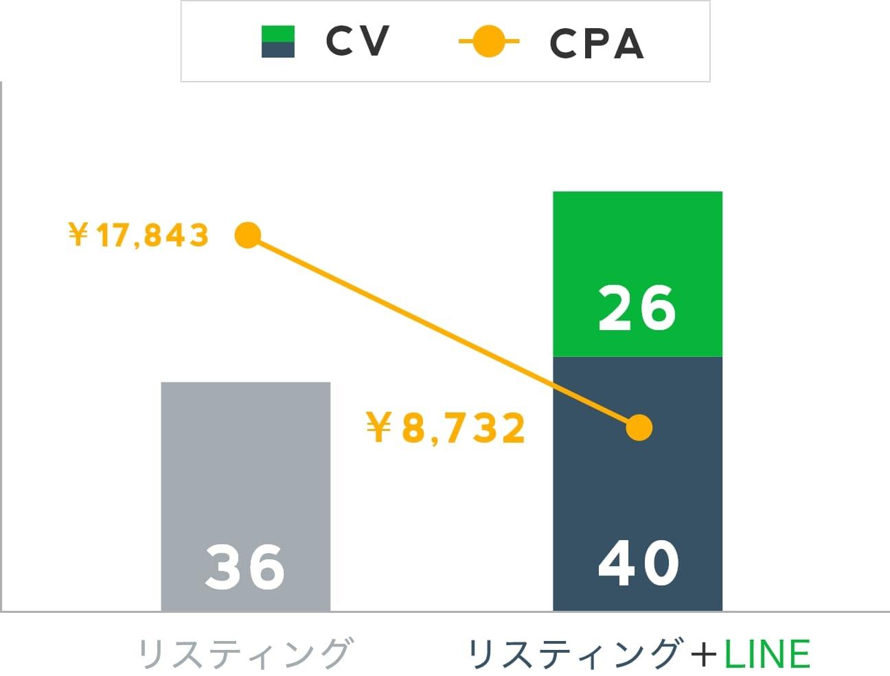 LINE広告運用代行の実績
