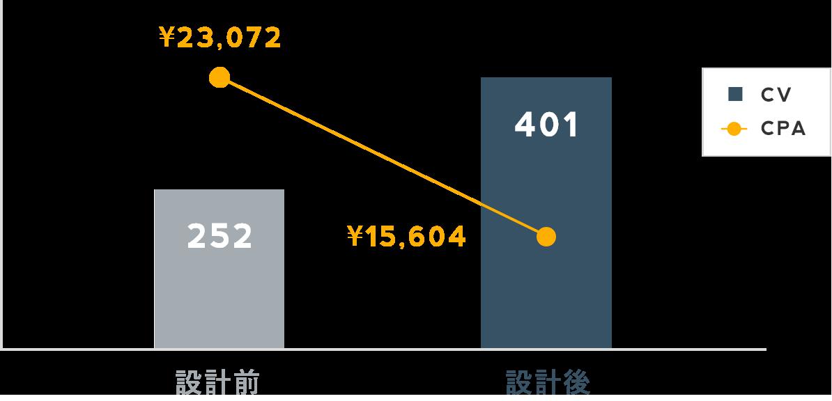 Hagakure設計の前後比較