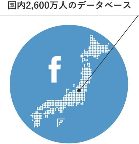 Facebookの国内ユーザー数