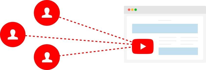 リマーケティングでYouTube広告を配信