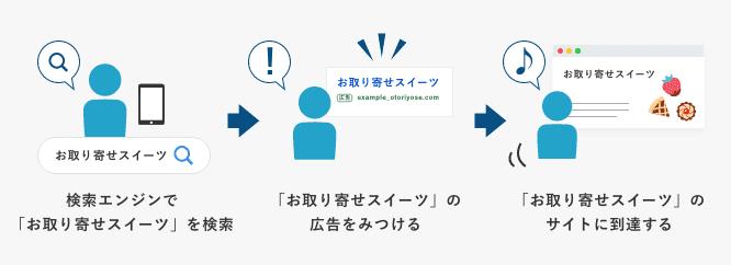 ユーザーがページに到達するまでの流れ