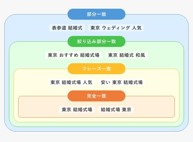 「東京 結婚式場」のキーワードをそれぞれのマッチタイプで設定