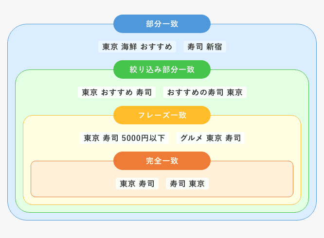 「東京 寿司」のキーワードをそれぞれのマッチタイプで設定