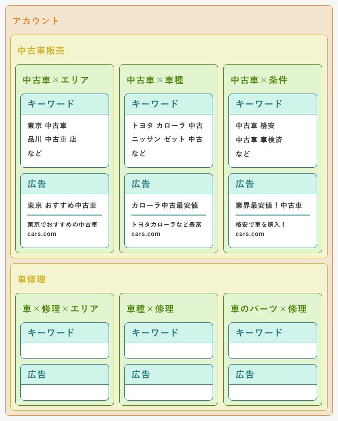 アカウント構造例