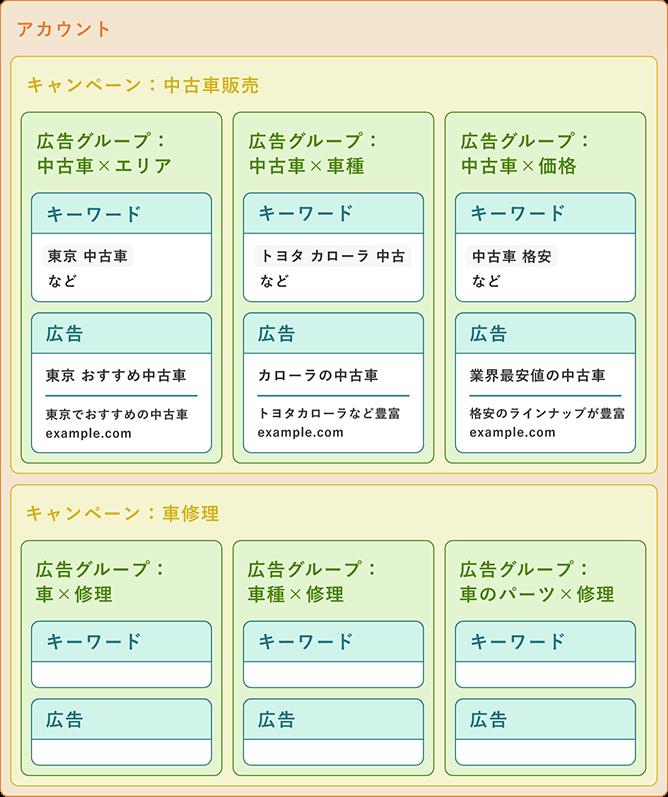 アカウント構成の例
