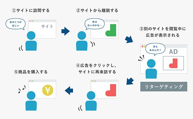 リマーケティングでユーザーが再来訪するまでの流れ