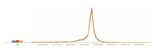 キーワード「初売り」の検索数推移グラフ