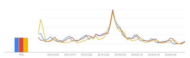キーワード「セール」の検索数推移グラフ