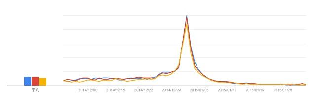 キーワード「福袋」の検索数推移グラフ