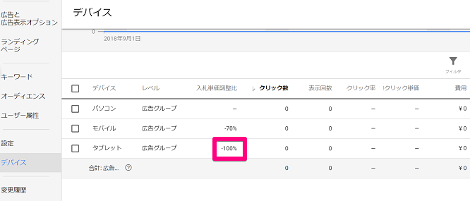 Google広告のデバイス配信比率を確認する画面