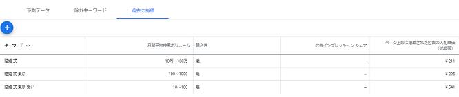 Google キーワードプランナー 過去の指標