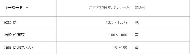 Google キーワードプランナー 東京 結婚式