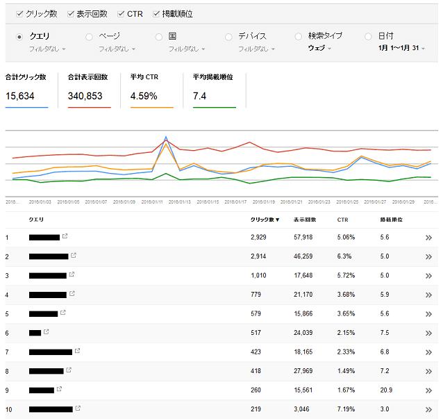 検索アナリティクスの画面イメージ