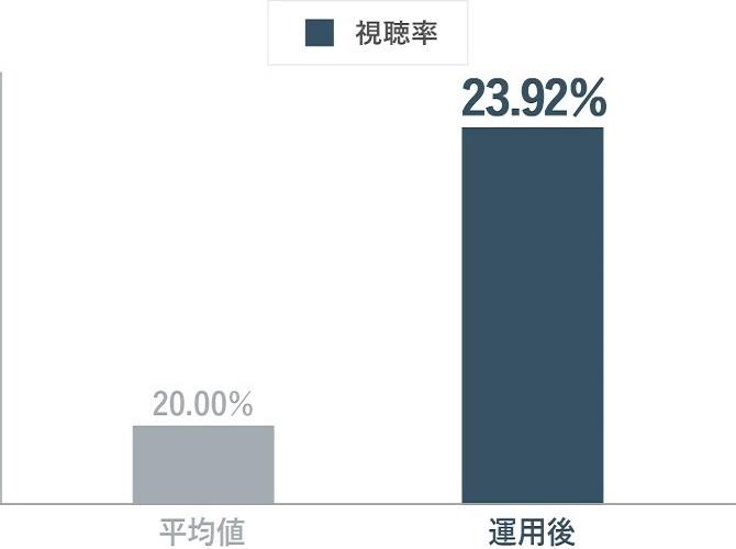 TrueViewの視聴率グラフ